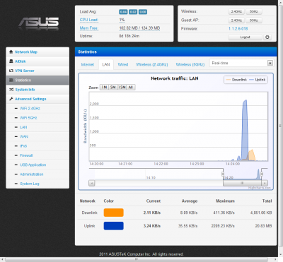 04-ASUS Wireless Router RT-N56U - Traffic Monitor   Real-time